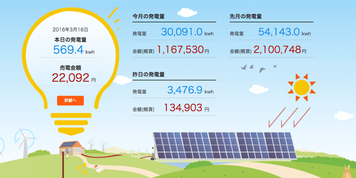 太陽光遠隔監視システム SOLAE